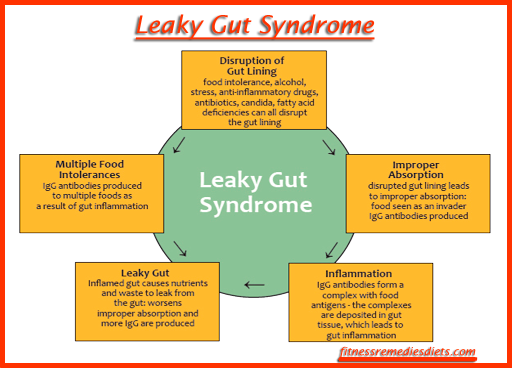 how to cure leaky gut