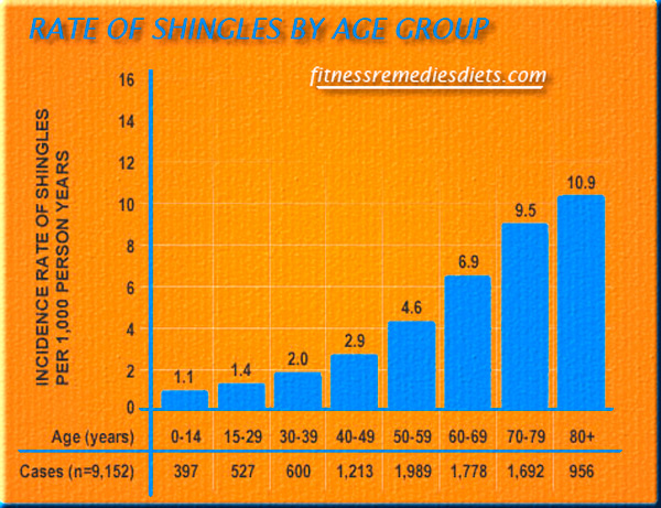 rate of shingles by age group